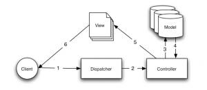 CakePHP MVC pattern